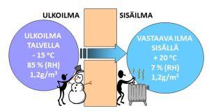 Kuva 1. Esimerkin absoluuttiset kosteudet ovat samoja ulkona ja sisällä, mutta suhteellisen kosteuden arvot täysin erilaiset johtuen erilaisista lämpötiloista.