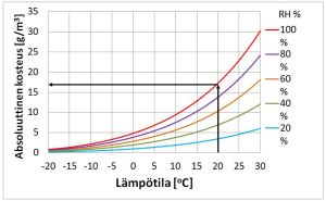 Kuva 1. Ilman sisältämän vesihöyryn määrät eri lämpötiloissa ja suhteellisen kosteuden arvoilla. Esimerkiksi 20 ᵒC:n lämpötilassa ilma voi sisältää enimmillään 17,3 g/m3 vesihöyryä
