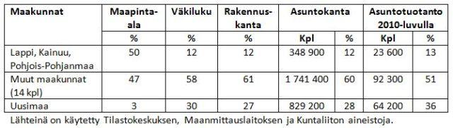Suomen rakennus- ja asuntokanta maakunnittain