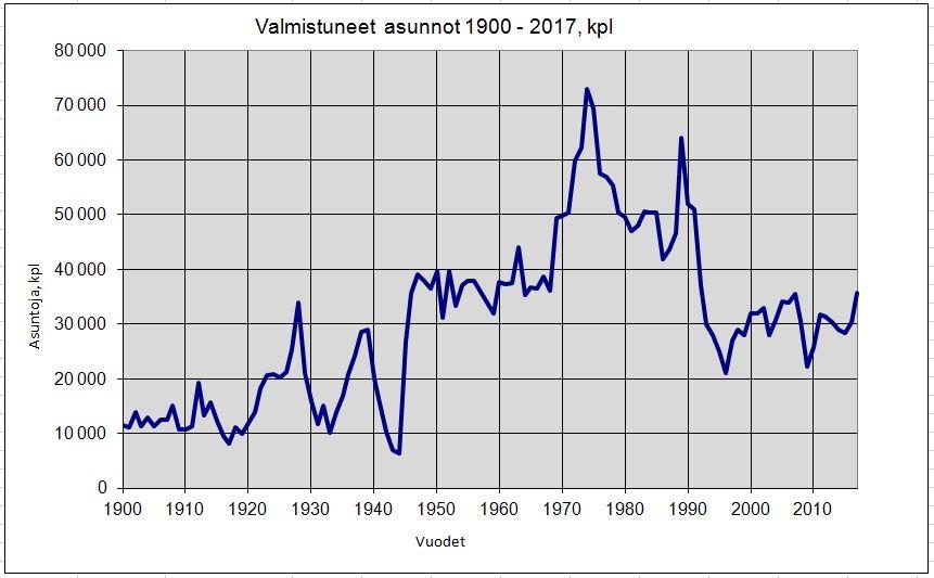 Asuntokanta 1900-2017