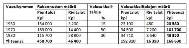 Valesokkelitalojen määrät